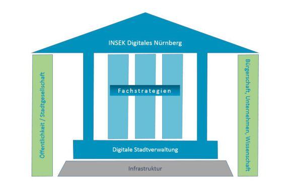 """So wird """"Digitales Nürnberg"""" aufgebaut"""