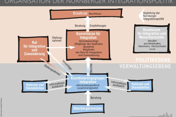 Organigramm der Nürnberger Integrationspolitik