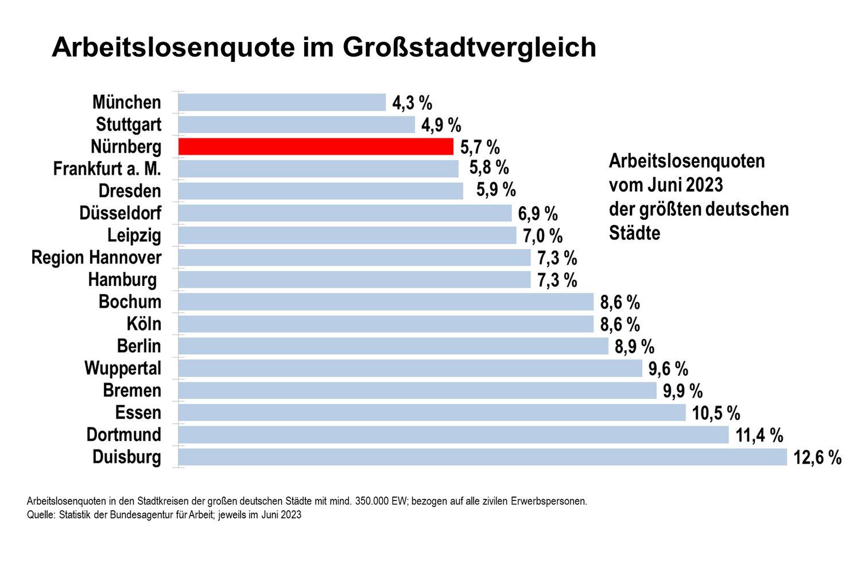Arbeitslosenquote Nürnberg